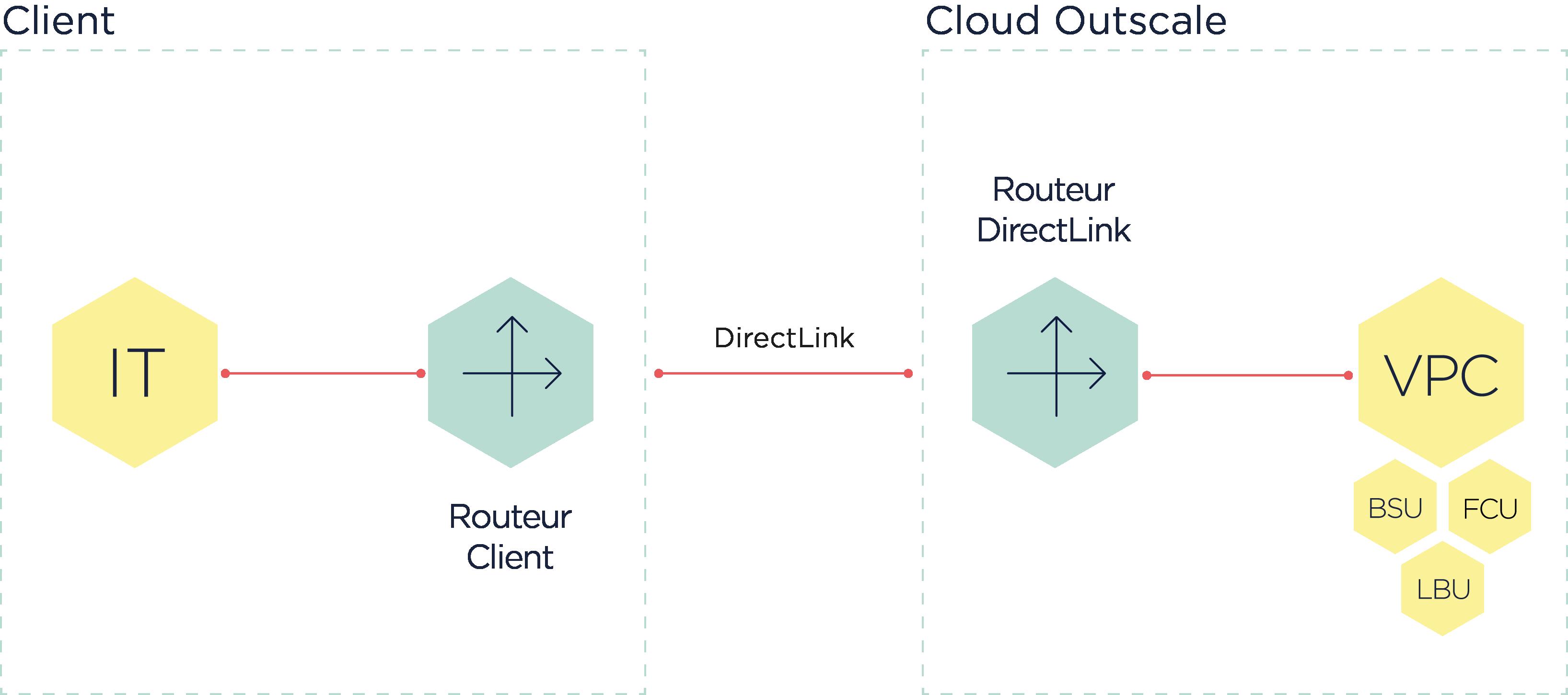schemadirectlink-fr-1