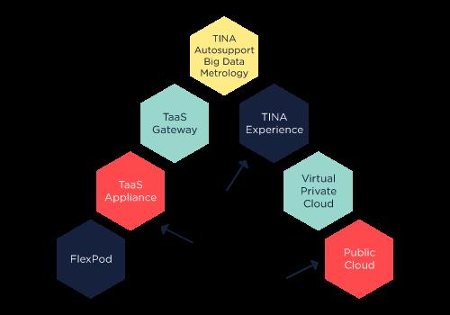 schema_tina_managed private cloud