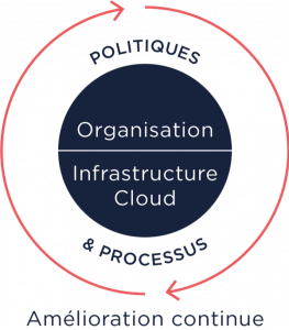 Politiques et processus